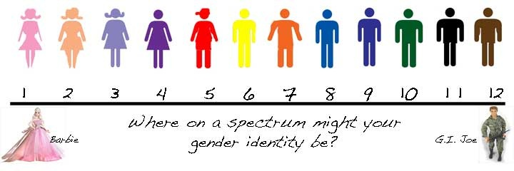 Self Reflection: Analyzing Our Own Gender Identities